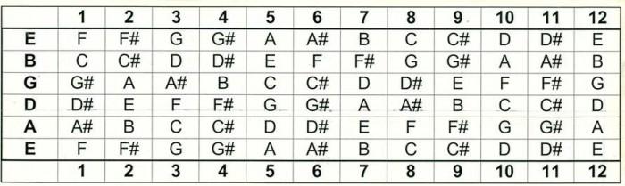 gitar klavyesinde notalar
